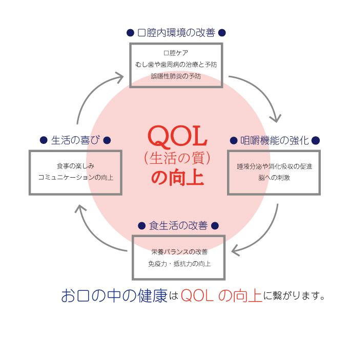 QOLの向上