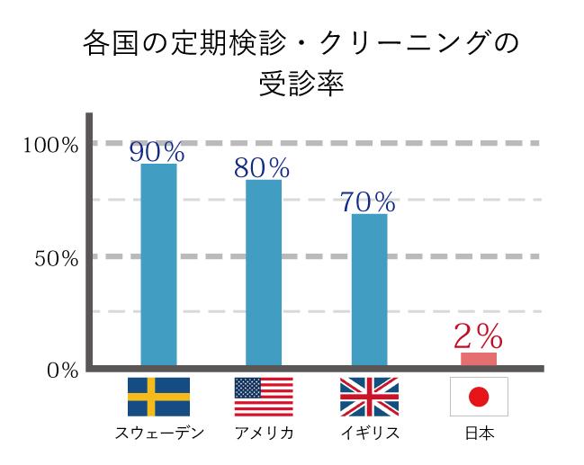 各国の歯の定期検診の受診率