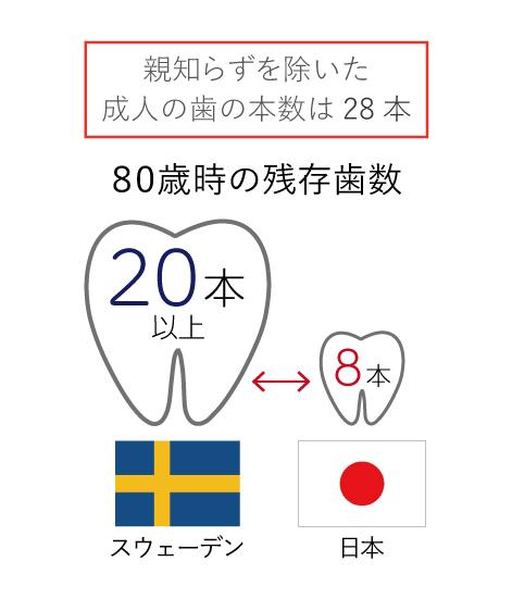 80歳時の残存歯数