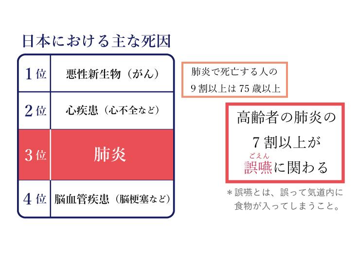 日本における主な死因肺炎3位